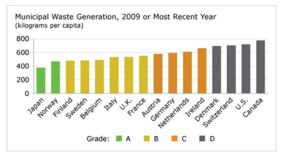 municipal-waste-graph-canada-last