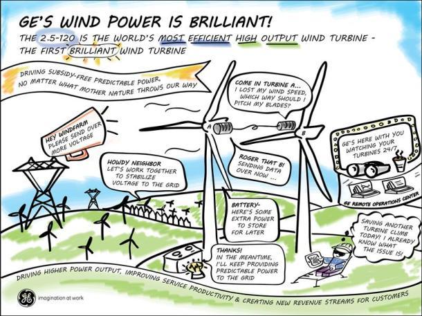 ge-wind-power-cartoon-press-image